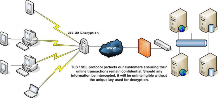WITS Encryption Diagram